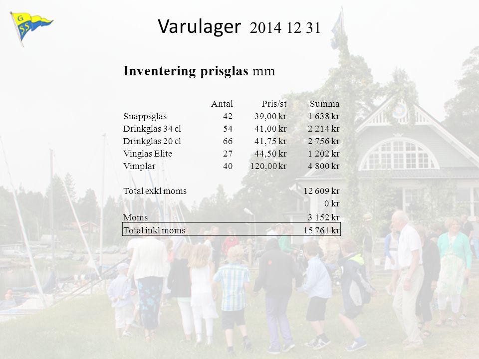 Varulager 2014 12 31 Inventering prisglas mm Antal Pris/st Summa