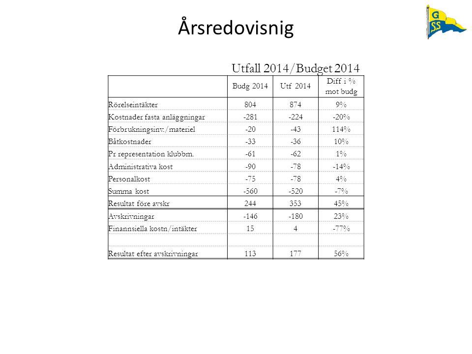Årsredovisnig Utfall 2014/Budget 2014 Budg 2014 Utf 2014 Diff i %