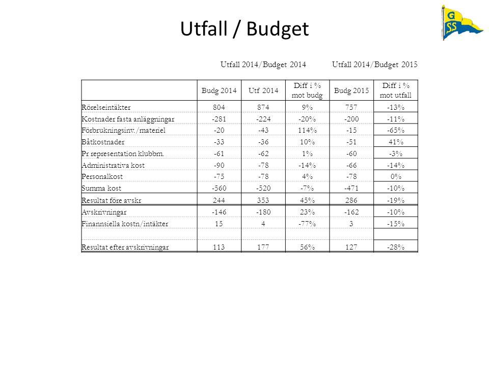 Utfall / Budget Utfall 2014/Budget 2014 Utfall 2014/Budget 2015