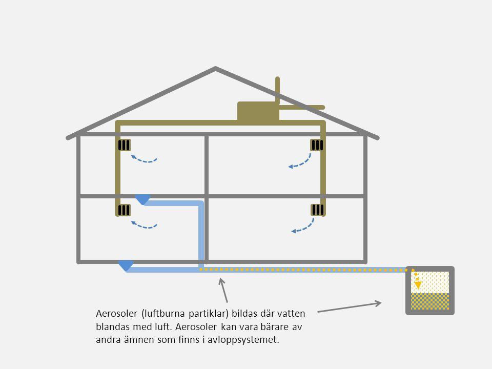 Aerosoler (luftburna partiklar) bildas där vatten blandas med luft