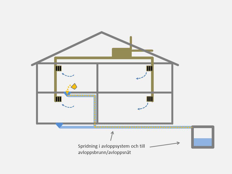Spridning i avloppsystem och till avloppsbrunn/avloppsnät