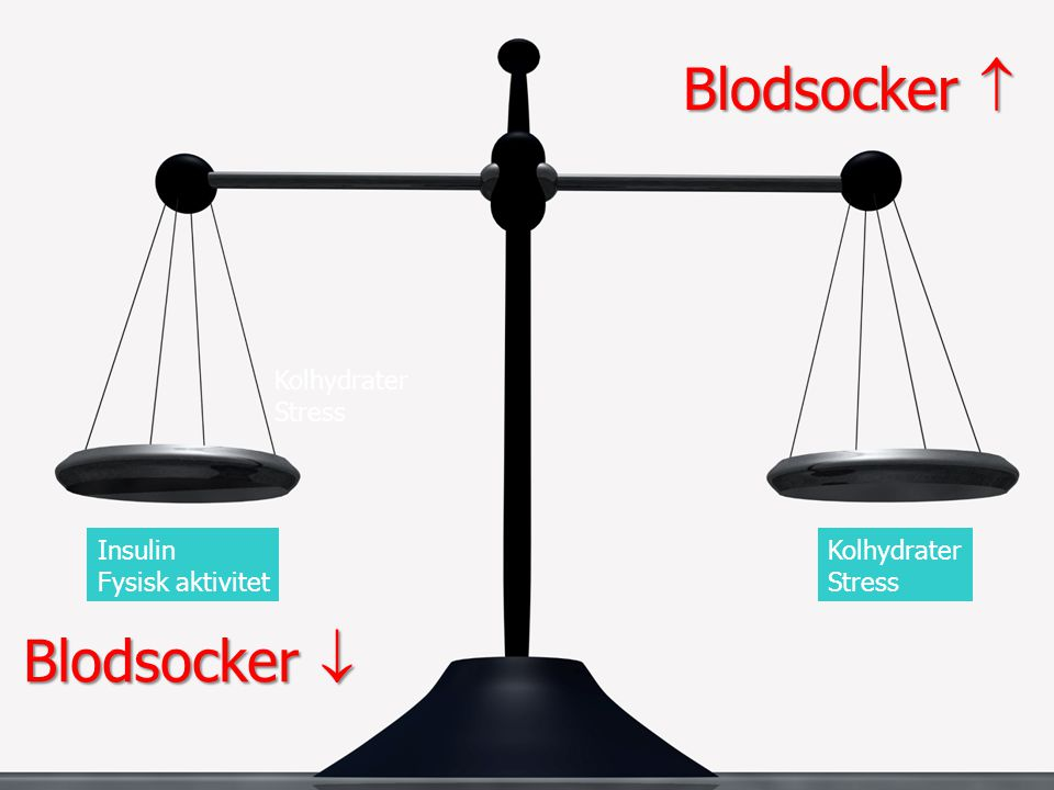 Blodsocker  Blodsocker  Kolhydrater Stress Insulin Fysisk aktivitet