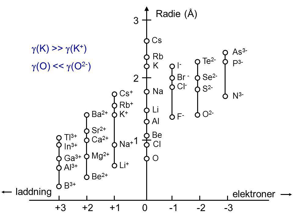 Radie (Å) 3 (K) >> (K+) (O) << (O2-) 2 1 laddning