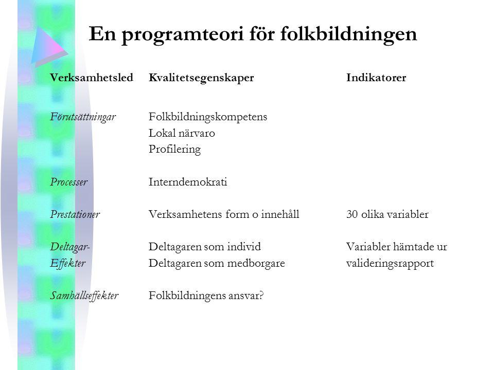 En programteori för folkbildningen