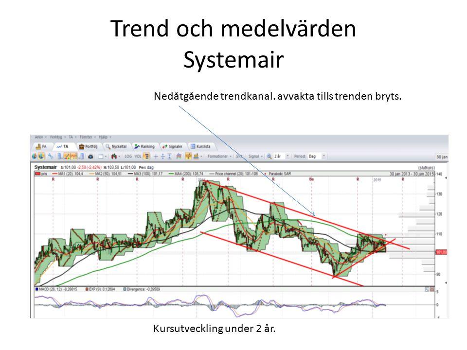 Trend och medelvärden Systemair