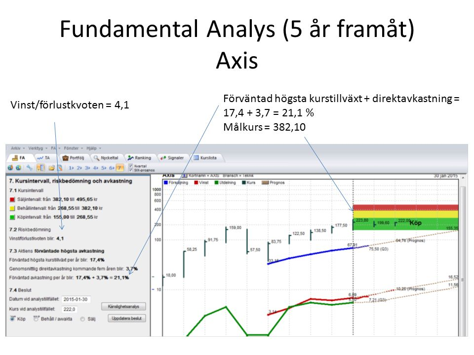 Fundamental Analys (5 år framåt) Axis