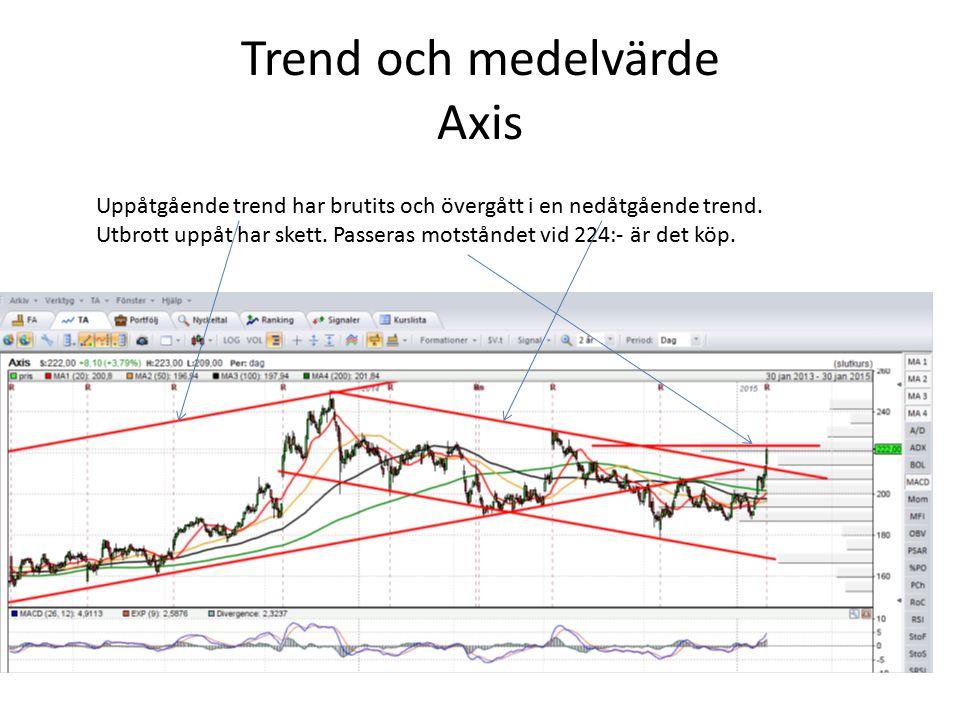Trend och medelvärde Axis