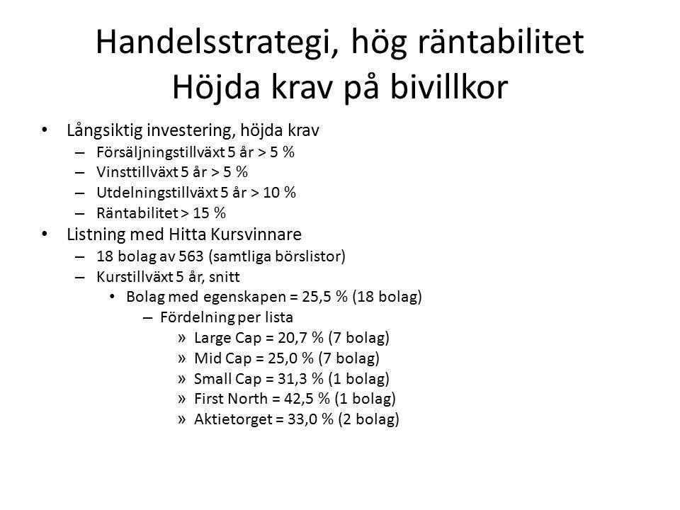 Handelsstrategi, hög räntabilitet Höjda krav på bivillkor