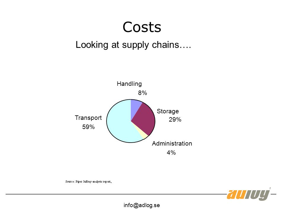 Costs Looking at supply chains…. Handling 8% Storage Transport 29% 59%