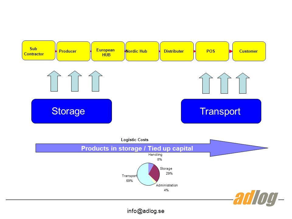 Products in storage / Tied up capital
