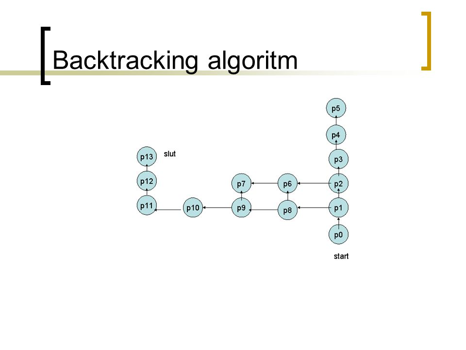 Backtracking algoritm