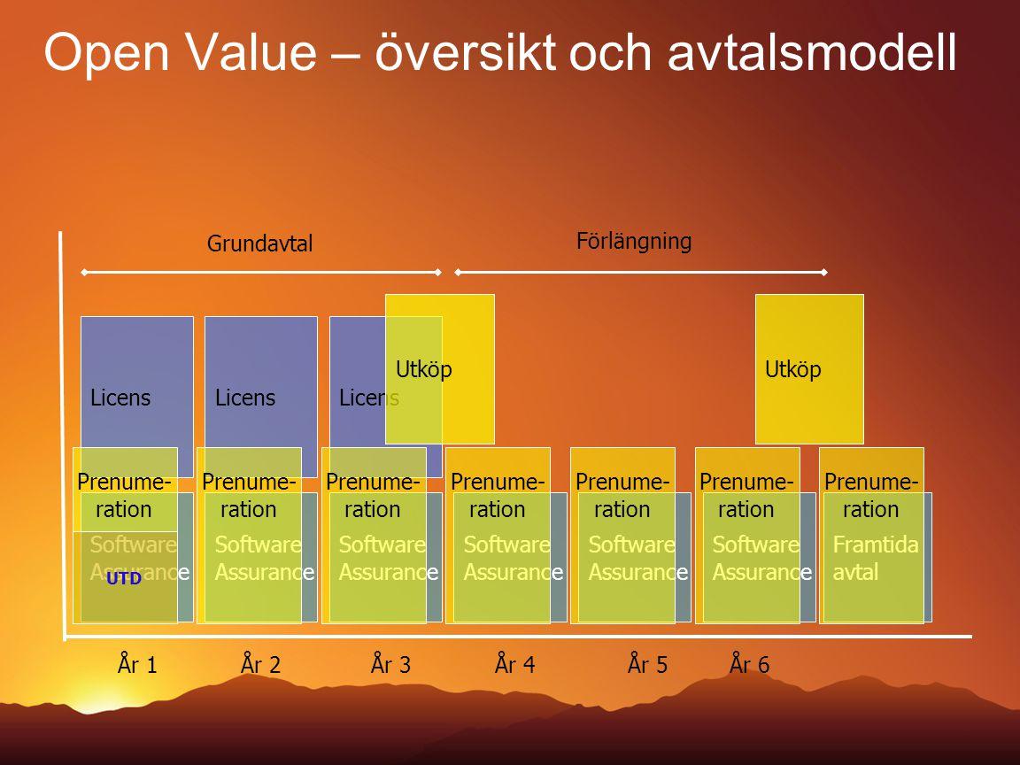 Open Value – översikt och avtalsmodell