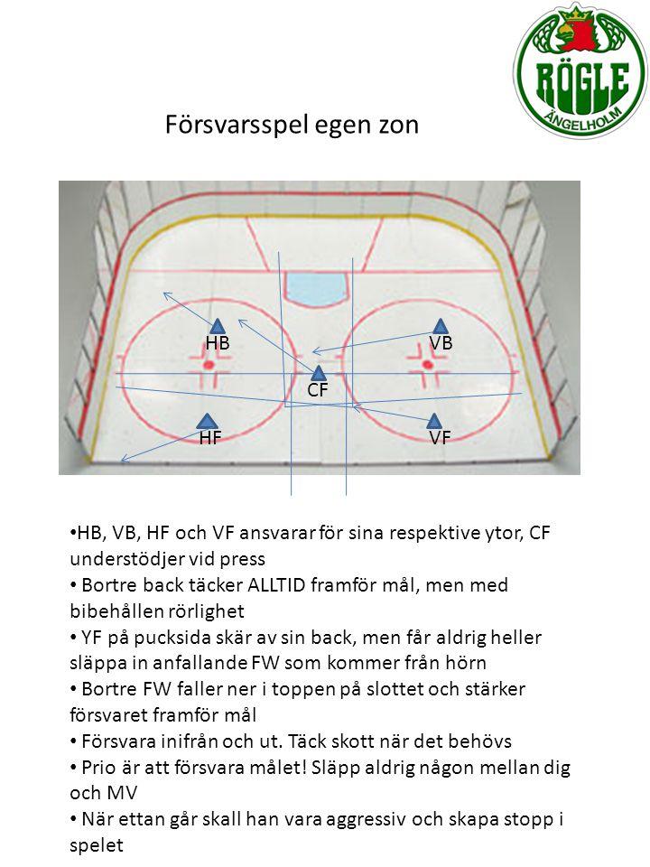 Försvarsspel egen zon HB VB CF HF VF