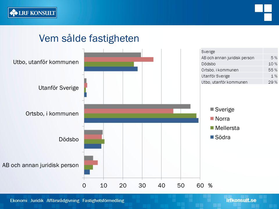 Vem sålde fastigheten Sverige. AB och annan juridisk person. 5 % Dödsbo. 10 % Ortsbo, i kommunen.