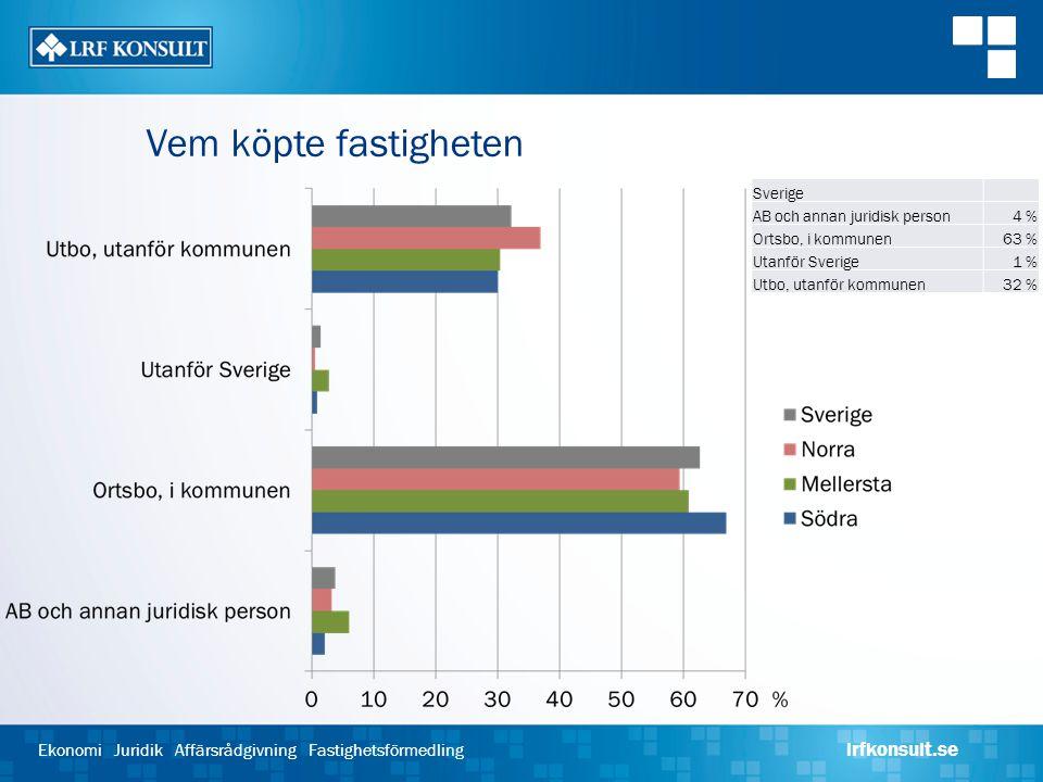 Vem köpte fastigheten Sverige. AB och annan juridisk person. 4 % Ortsbo, i kommunen. 63 % Utanför Sverige.