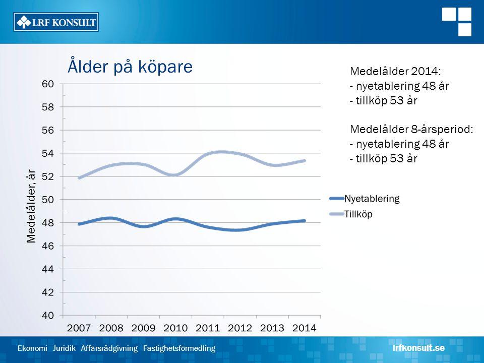 Ålder på köpare Medelålder 2014: - nyetablering 48 år - tillköp 53 år