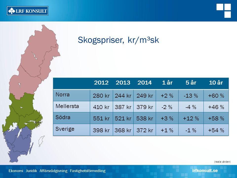 Skogspriser, kr/m³sk 2012 2013 2014 1 år 5 år 10 år Norra 280 kr