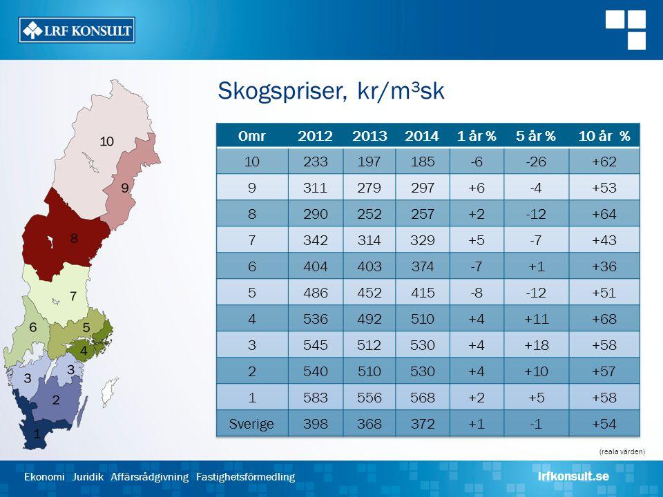 Skogspriser, kr/m³sk Omr 2012 2013 2014 1 år % 5 år % 10 år % 10 233