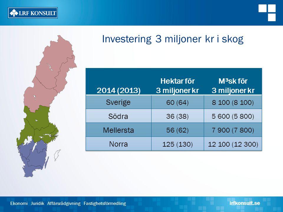 Investering 3 miljoner kr i skog