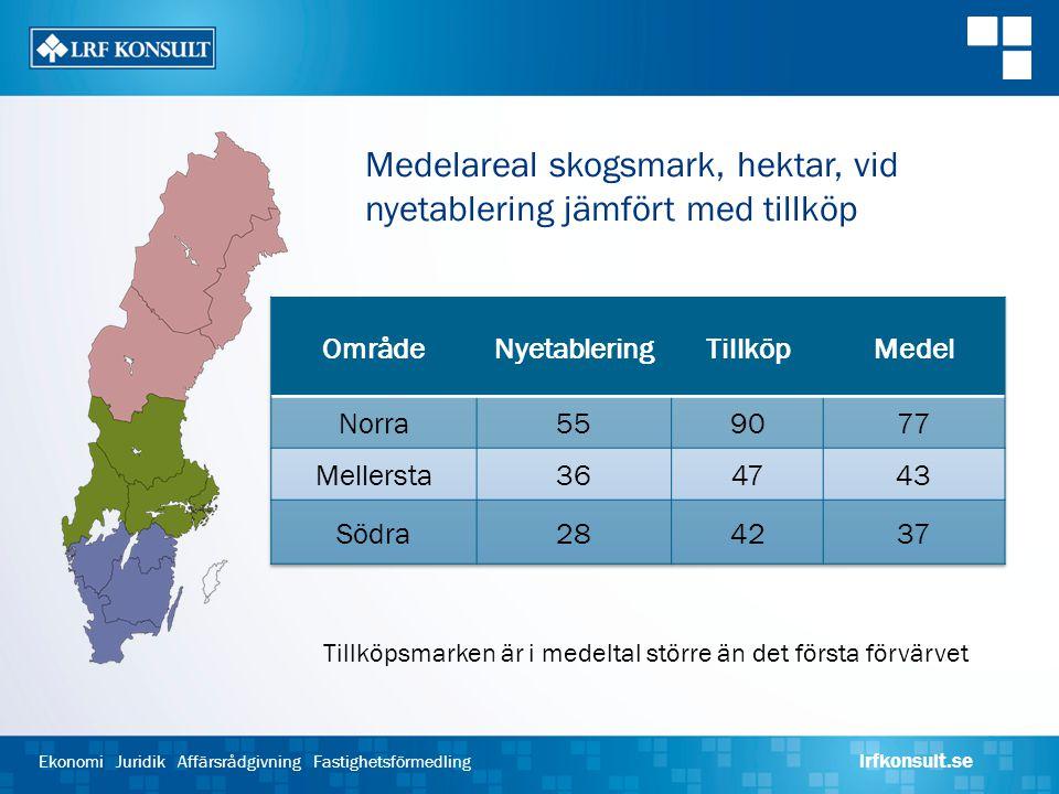 Medelareal skogsmark, hektar, vid nyetablering jämfört med tillköp