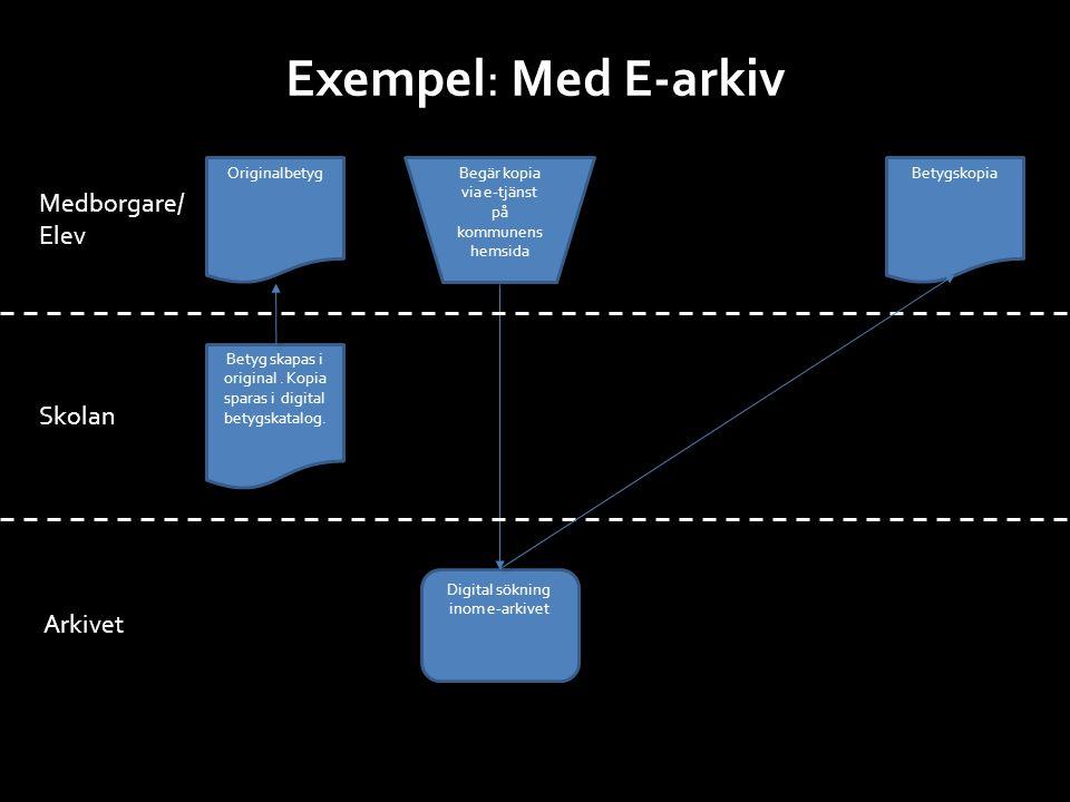 Exempel: Med E-arkiv Medborgare/ Elev Skolan Arkivet Originalbetyg