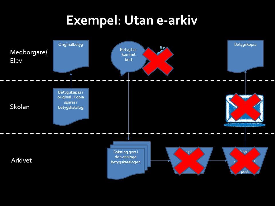 Exempel: Utan e-arkiv Medborgare/ Elev Skolan Arkivet Originalbetyg