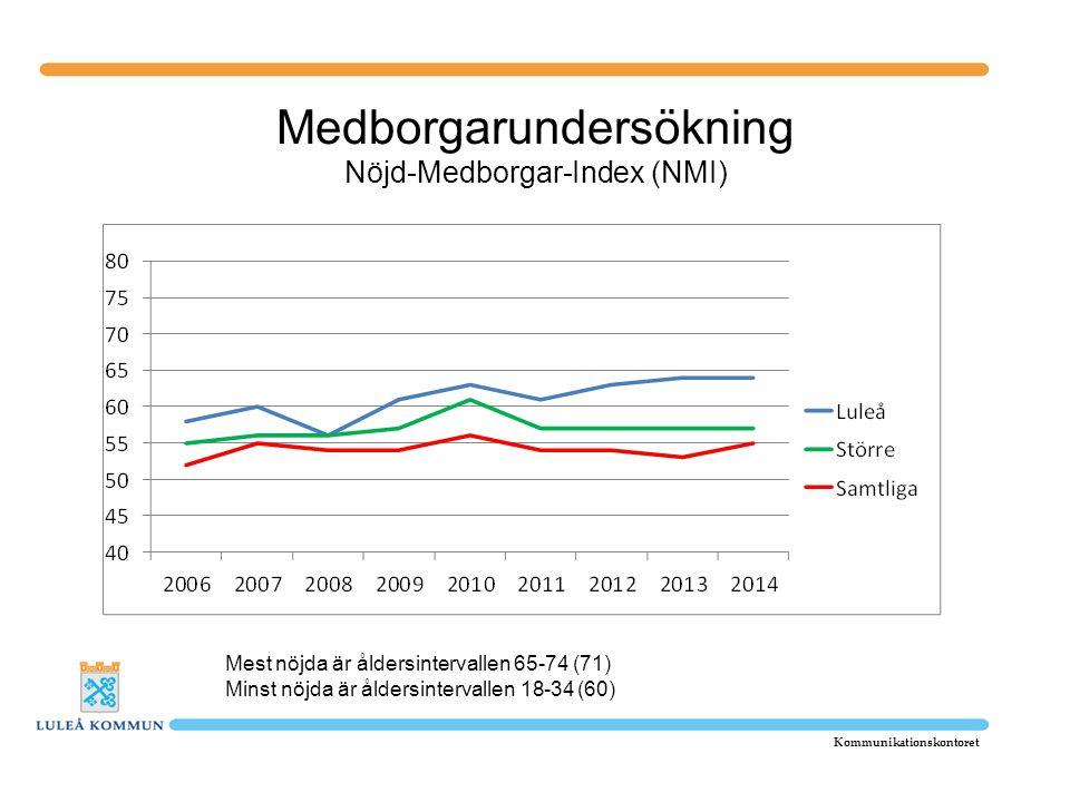 Medborgarundersökning Nöjd-Medborgar-Index (NMI)