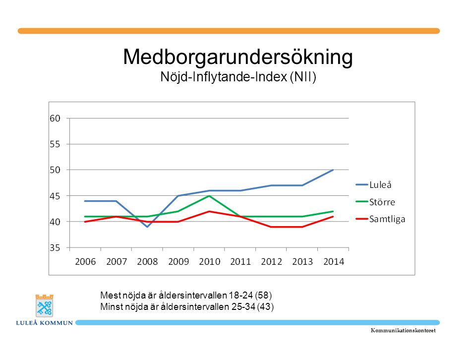 Medborgarundersökning Nöjd-Inflytande-Index (NII)
