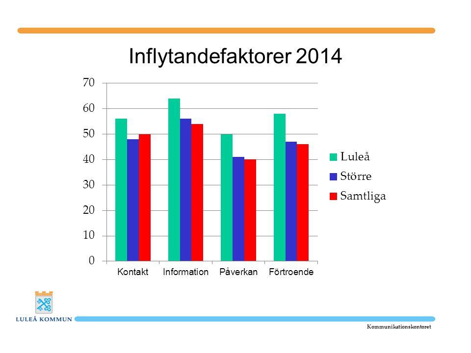 Inflytandefaktorer 2014 Sammanfattande index för hur medborgarna bedömer möjligheterna till inflytande i kommunen.