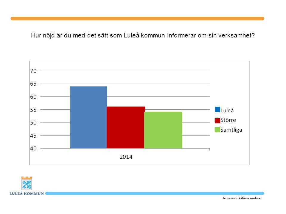 Hur nöjd är du med det sätt som Luleå kommun informerar om sin verksamhet