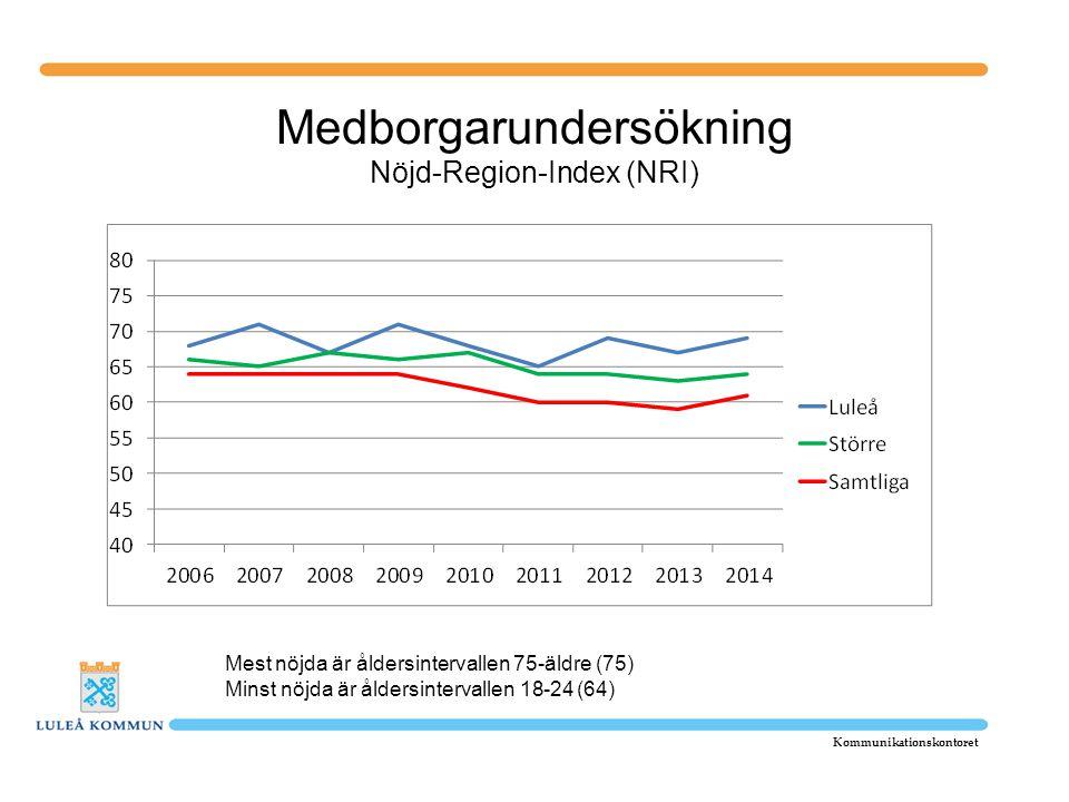 Medborgarundersökning Nöjd-Region-Index (NRI)