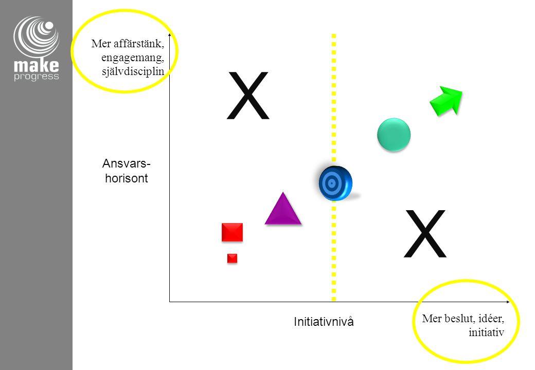 X X Ansvars- horisont Initiativnivå