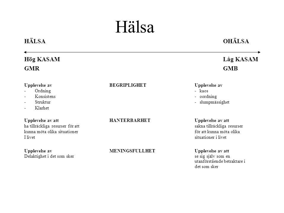 Hälsa HÄLSA OHÄLSA Hög KASAM Låg KASAM GMR GMB