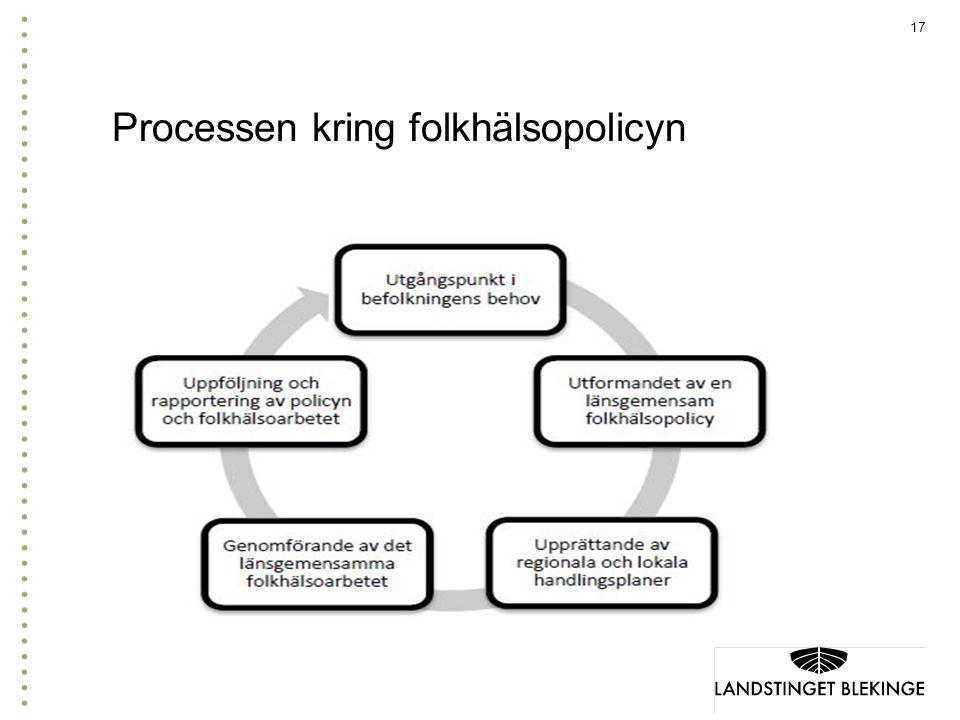 Processen kring folkhälsopolicyn