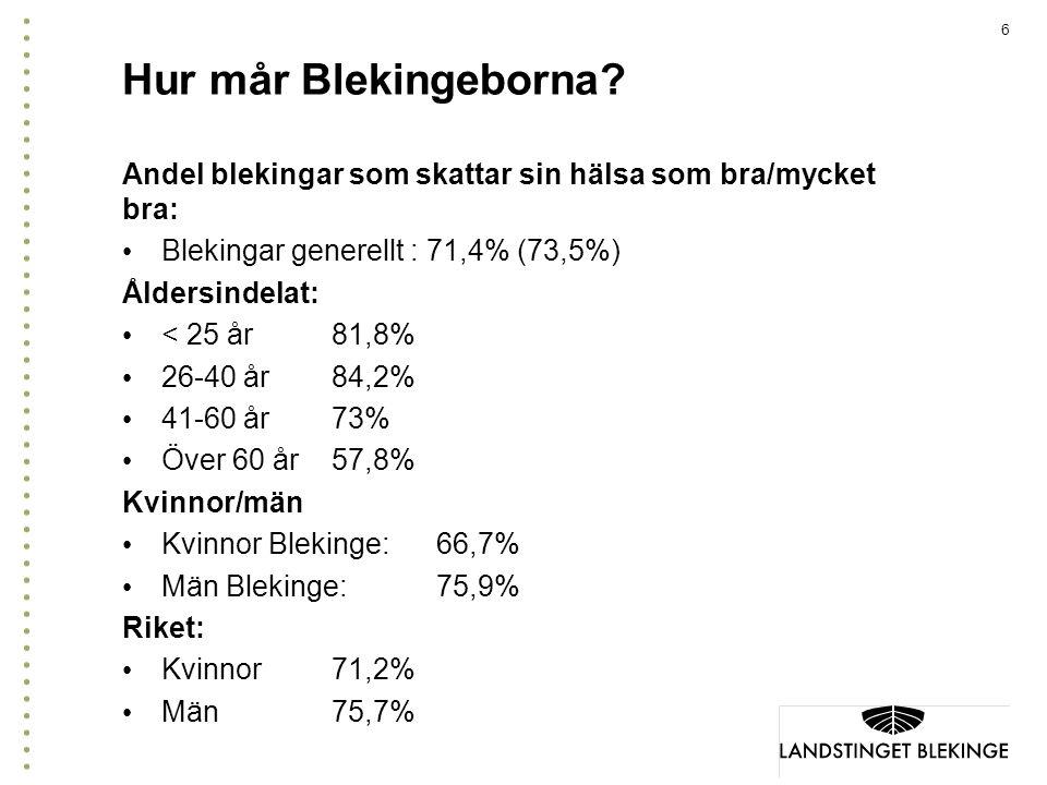 Hur mår Blekingeborna Andel blekingar som skattar sin hälsa som bra/mycket bra: Blekingar generellt : 71,4% (73,5%)