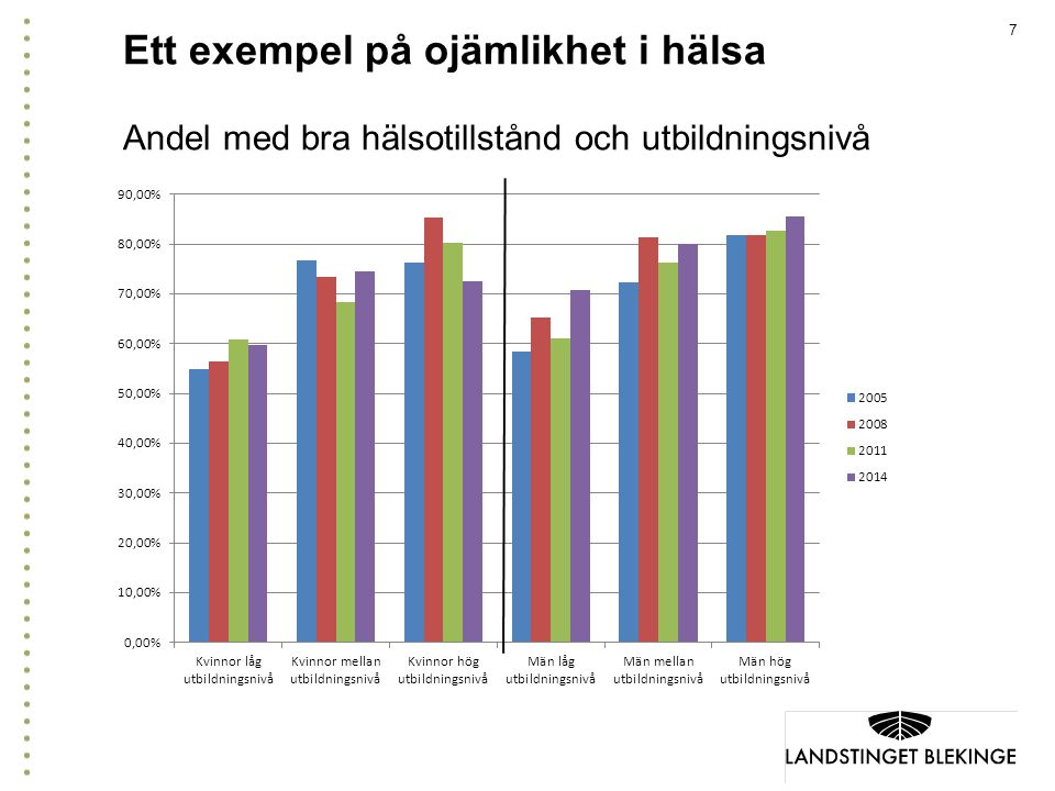 Ett exempel på ojämlikhet i hälsa Andel med bra hälsotillstånd och utbildningsnivå