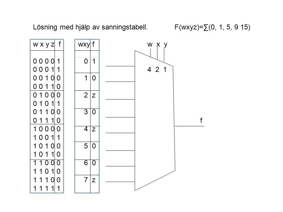 Lösning med hjälp av sanningstabell. F(wxyz)=∑(0, 1, 5, 9 15)