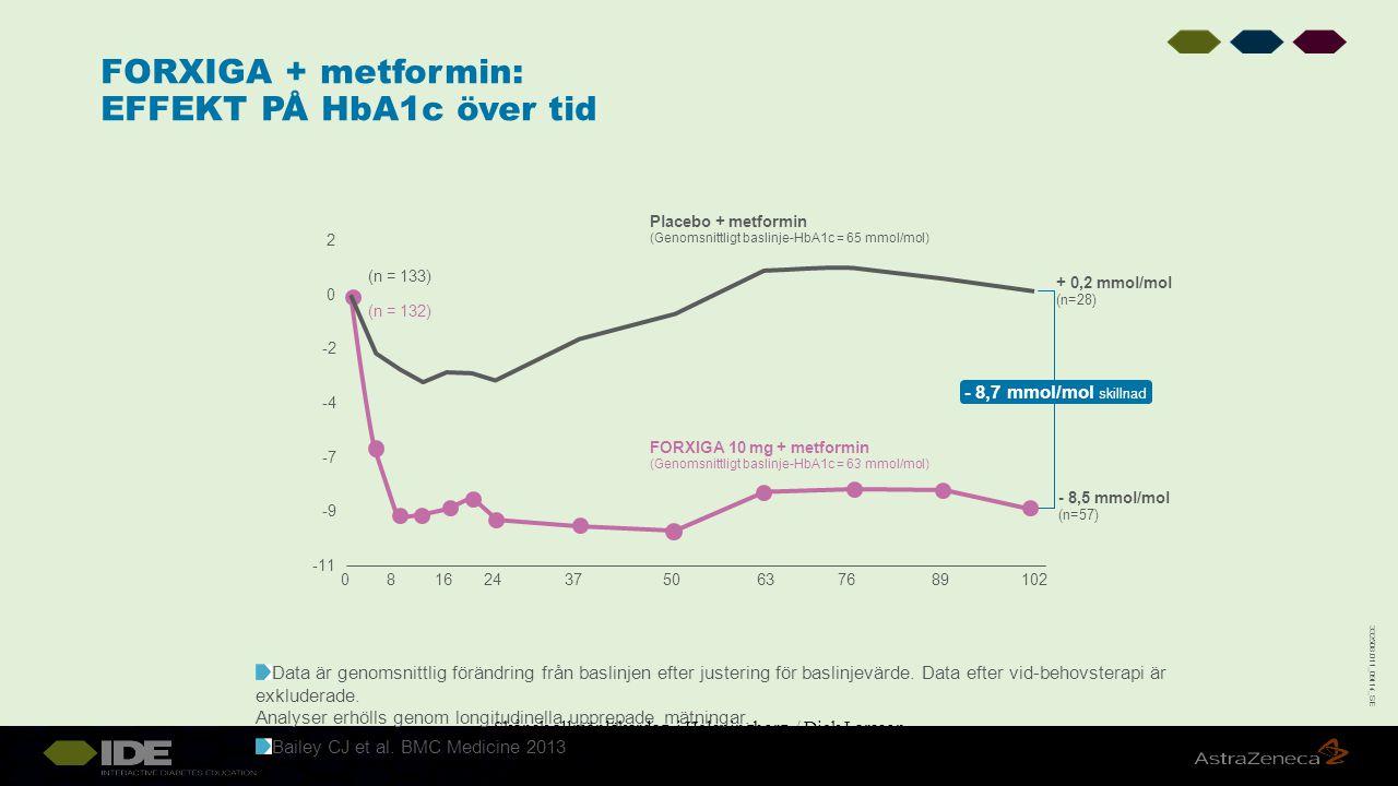 FORXIGA + metformin: EFFEKT PÅ HbA1c över tid