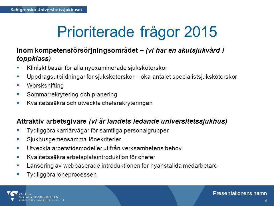 Prioriterade frågor 2015 Inom kompetensförsörjningsområdet – (vi har en akutsjukvård i toppklass)