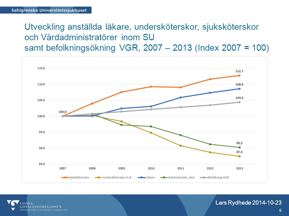 Utveckling anställda läkare, undersköterskor, sjuksköterskor och Vårdadministratörer inom SU samt befolkningsökning VGR, 2007 – 2013 (Index 2007 = 100)