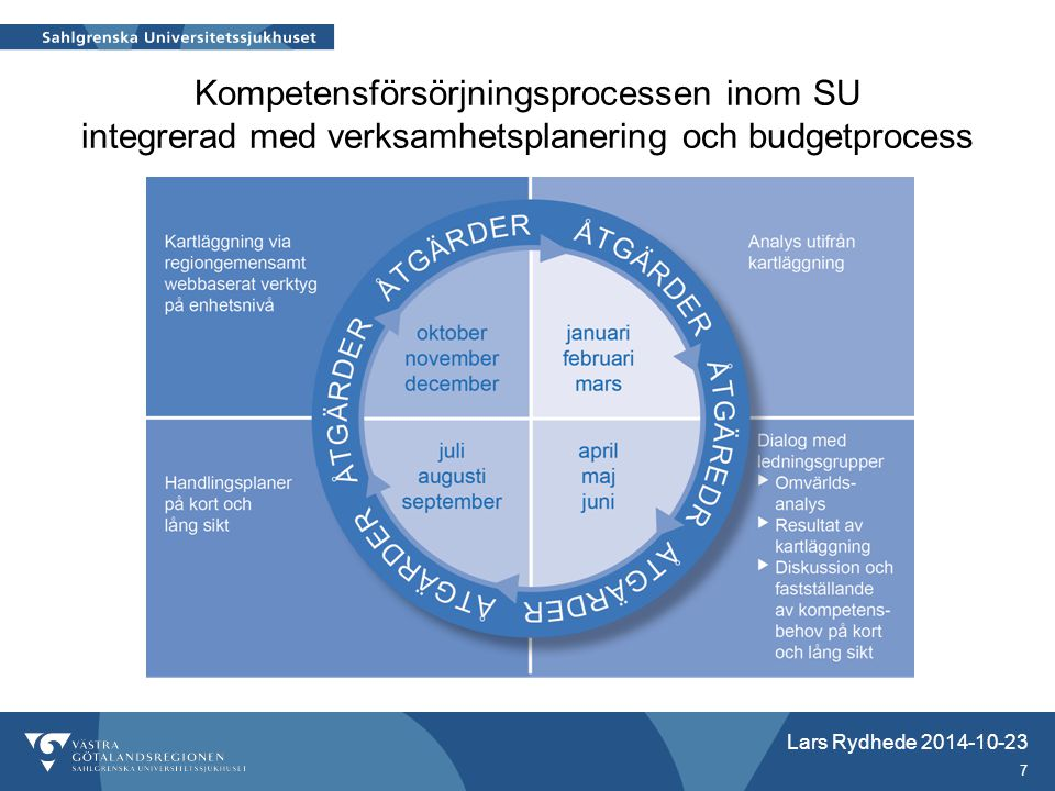 Kompetensförsörjningsprocessen inom SU integrerad med verksamhetsplanering och budgetprocess