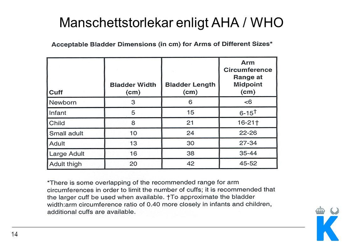 Manschettstorlekar enligt AHA / WHO