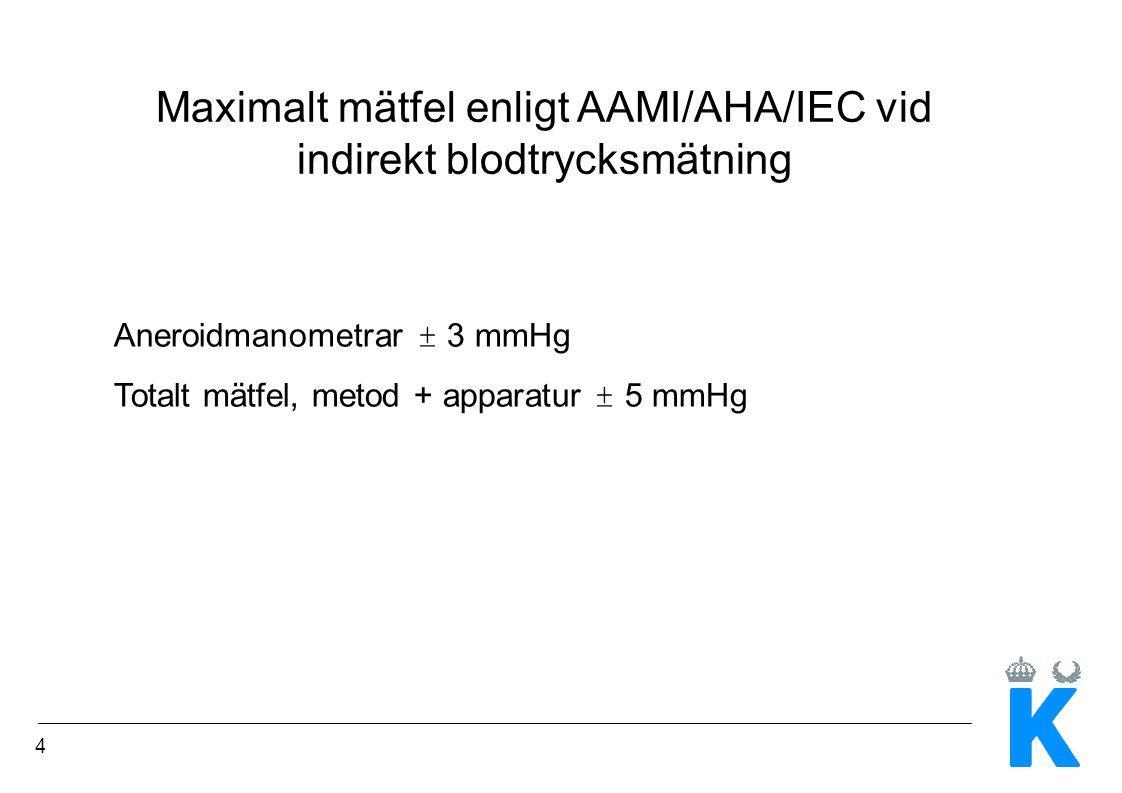 Maximalt mätfel enligt AAMI/AHA/IEC vid indirekt blodtrycksmätning