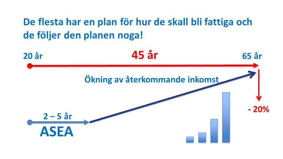 De flesta har en plan för hur de skall bli fattiga och de följer den planen noga!