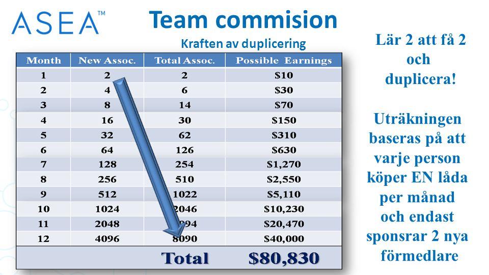 Team commision Kraften av duplicering