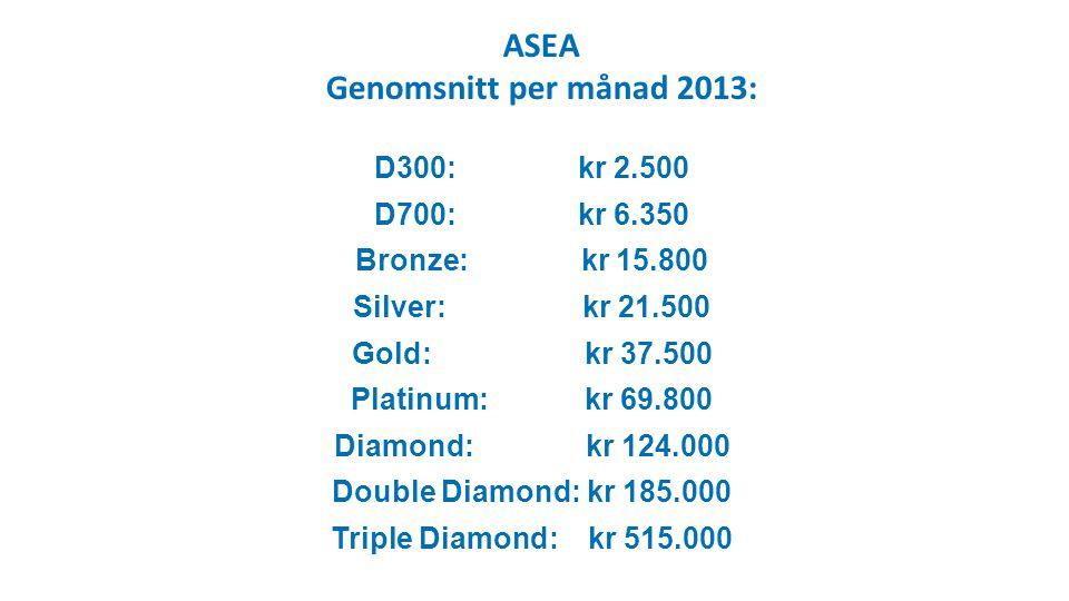 ASEA Genomsnitt per månad 2013: