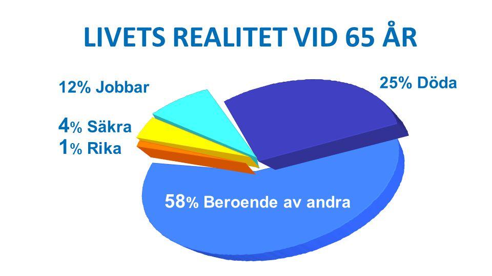 Livets realitet vid 65 år 4% Säkra 1% Rika 58% Beroende av andra