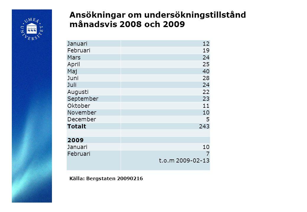 Ansökningar om undersökningstillstånd månadsvis 2008 och 2009