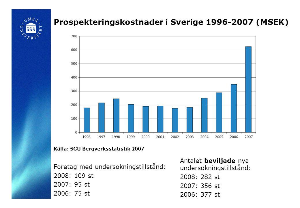 Prospekteringskostnader i Sverige 1996-2007 (MSEK)