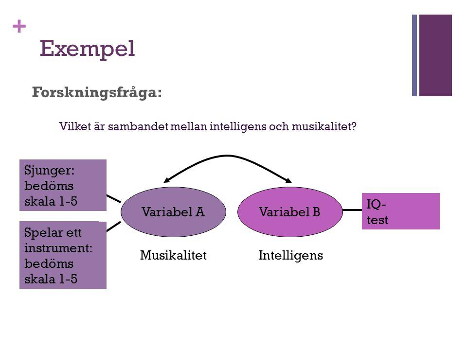 Exempel Forskningsfråga: Sjunger: bedöms skala 1-5 Manifest